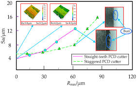 Experimental investigation of various machining parameter for optimum surface roughness of Industrial PlasticsPOLYAMIDE