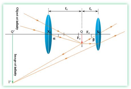 Optical Instruments: Astronomical Telescope