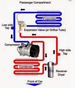 Seperti yang telah saya sampaikan di akhir artikel sebelumnya, postingan kali ini akan mengulas mengenai nama dan fungsi komponen ac mobil. Di dalam sistem kerja AC mobil terdapat beberapa macam komponen yang berfungsi mengoptimalkan cara kerjanya. Namun dari nama-nama komponen tersebut di bagi jadi 2 bagian, yaitu Mekanikal dan Elektrikal.