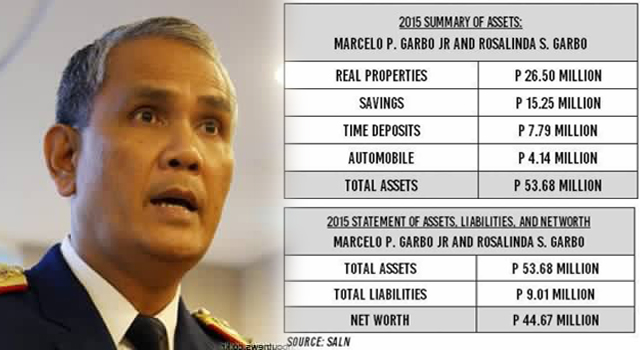 How Much Was Ex-General Garbo 2015 SALN? Must Read!