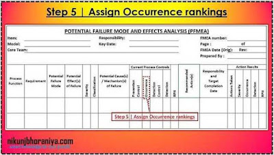 PFMEA Step 5 | Assign Occurrence rankings