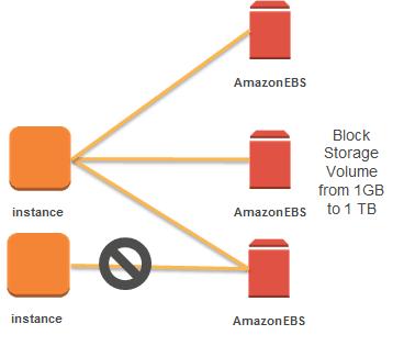Keep It Simple Stupid: Tutorial-Create and Add Amazon EBS Volume to EC2