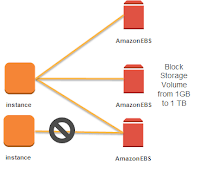57.1 Amazon Elastic Block Store