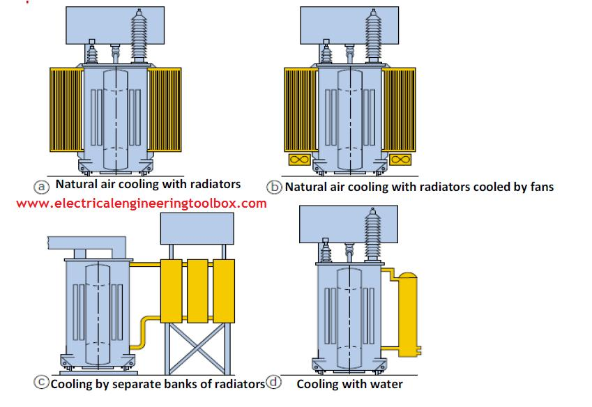 How Transformers are Cooled ~ Learning Electrical Engineering