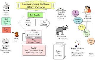 İslamiyet Öncesi Türk Devletleri Kültür ve Medeniyeti