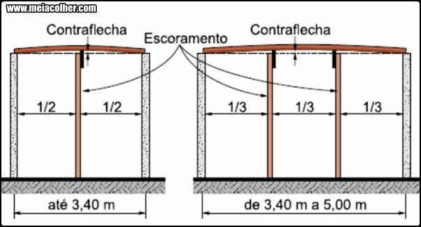 contra flecha na construção