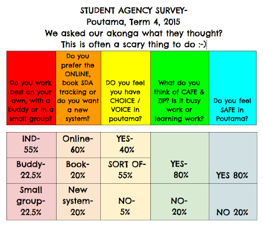 STUDENT AGENCY & VOICE