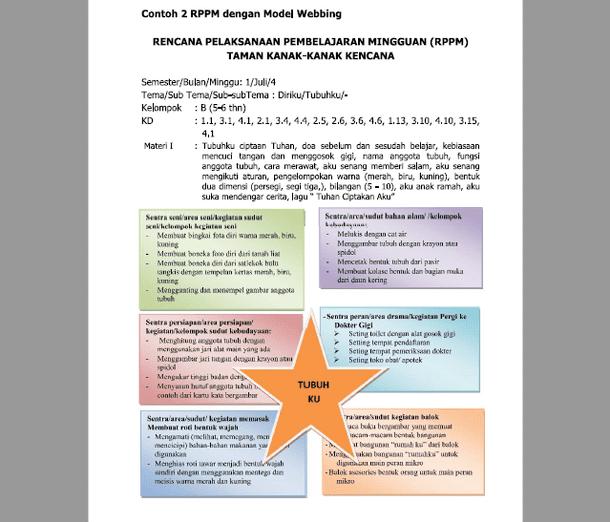 Contoh RPPM (Rencana Pelaksanaan Pembelajaran Mingguan) PAUD dengan Model Webbing