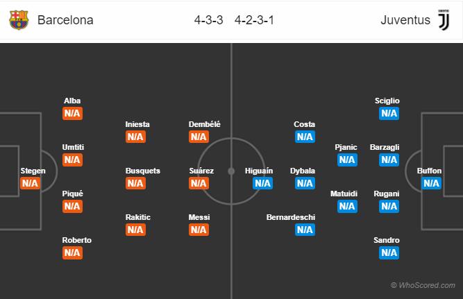 Lineups, News, Stats – Barcelona vs Juventus