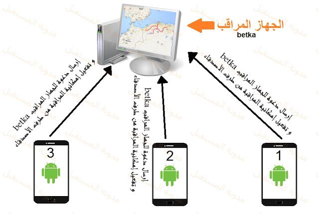 كيفية تعقب شخص أو سيارتك بإستعمال هاتف أندرويد و شريحة جازي أو موبيليس