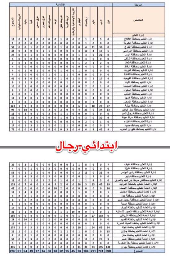 السعودية : احتياج #الوظايف_التعليميه رجال عام 1438-1439 هـ