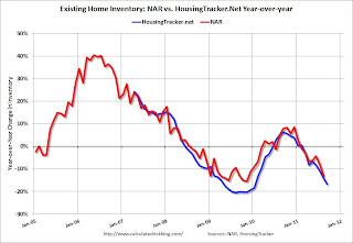 HousingTracker.net YoY Home Inventory