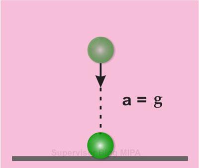 Rumus atau persamaan percepatan Benda pada gerak vertikal ke bawah (GVB)