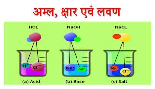 अम्ल एवं क्षार और लवण क्या है? Acids Bases and Salts in Hindi