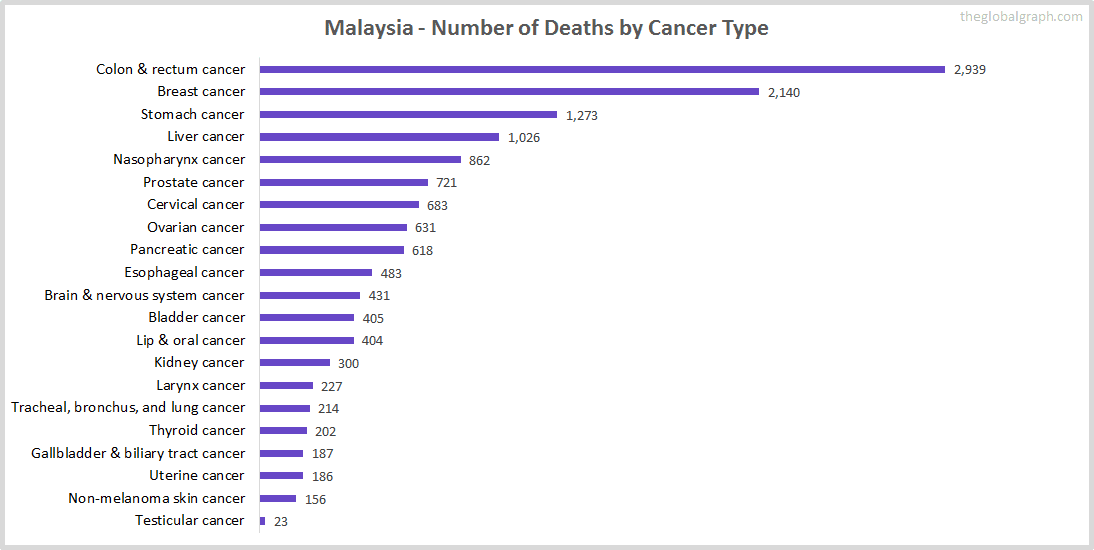 Major Risk Factors of Death (count) in Malaysia