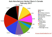 Canada automaker market share sales chart February 2017
