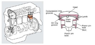Cara kerja piston dan fungsi piston