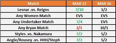 WrestleMania 34 Main Event Betting Odds