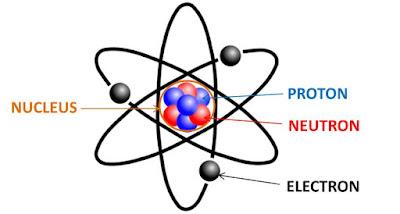 Proton(Brahma-Generator) Electron(Vishnu-Operator) Neutron(Maheswara-Destructor)