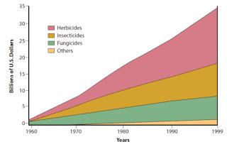 Wereldwijd gebruik van gewasbeschermingsmiddelen sinds 1960