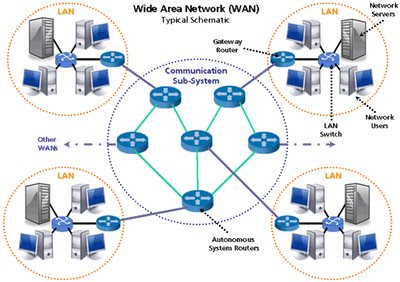 Getting to Know Computer Networks (PAN, LAN, MAN and WAN)