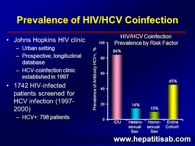 What is HIV and HCV Co-infection Prevalence