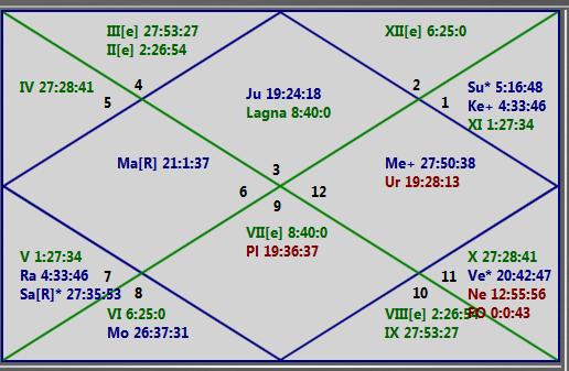 Simpleastro : Astrology Simplified: CSK - DD MATCH IPL 2014 MATCH