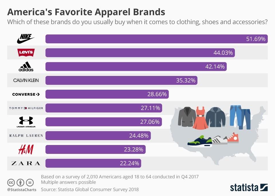 America's Favorite Apparel Brands