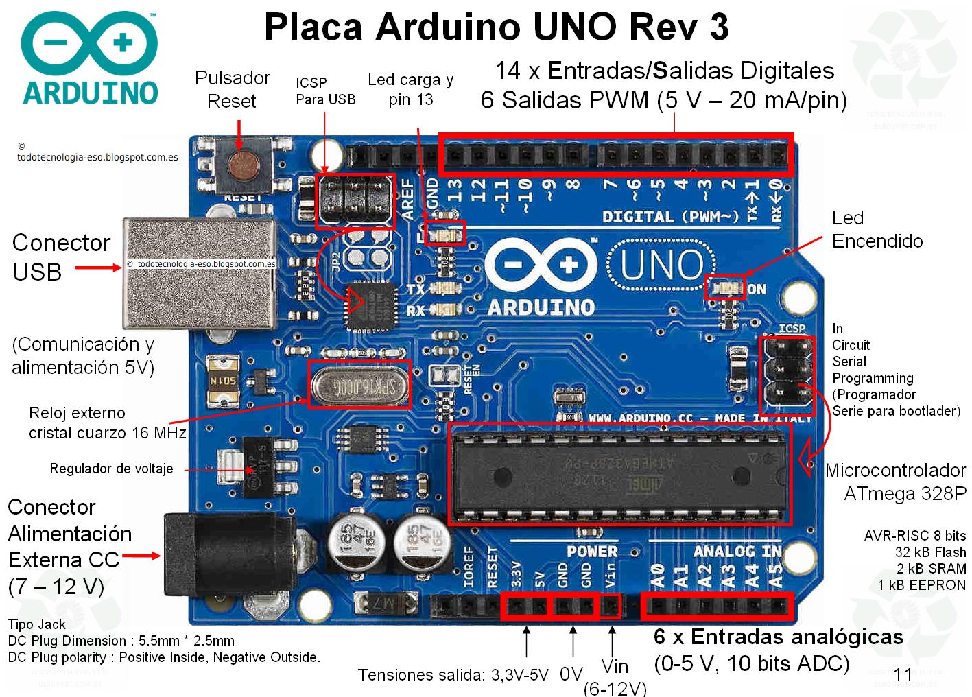 Tecnología -E.S.O. y Tecnología Industrial -Bachillerato ...