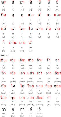 Diphthong, vokal, gabungan, belajar, bahasa, thai
