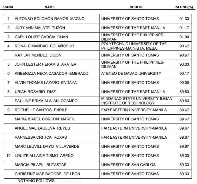 Top 10 Passers October 2017 Certified Public Accountant Licensure Examination