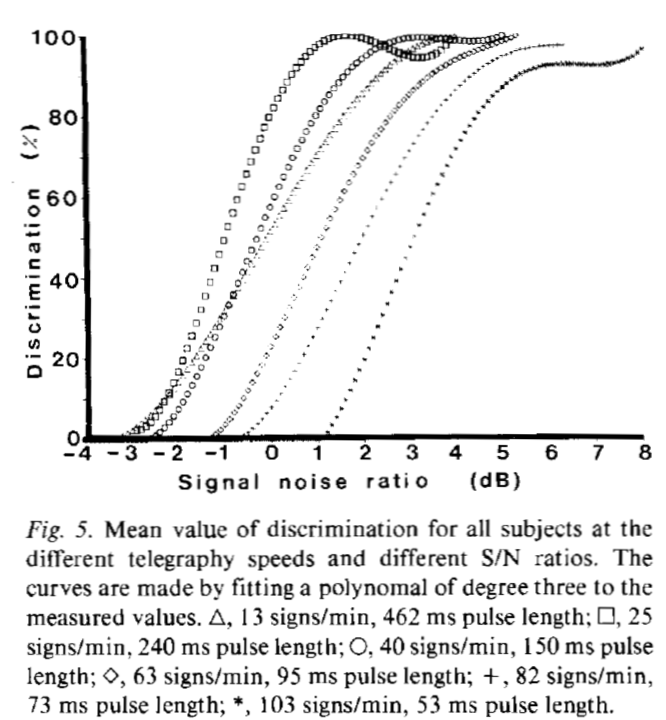 LA3ZA Radio & Electronics: Studies on Morse code recognition