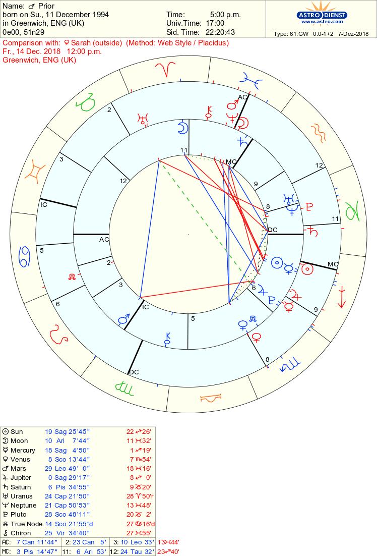 So Many Planets In The Same Signs Both On My Birthday And Dec 14th Graduation Day Sun Mercury Jupiter Venus Return