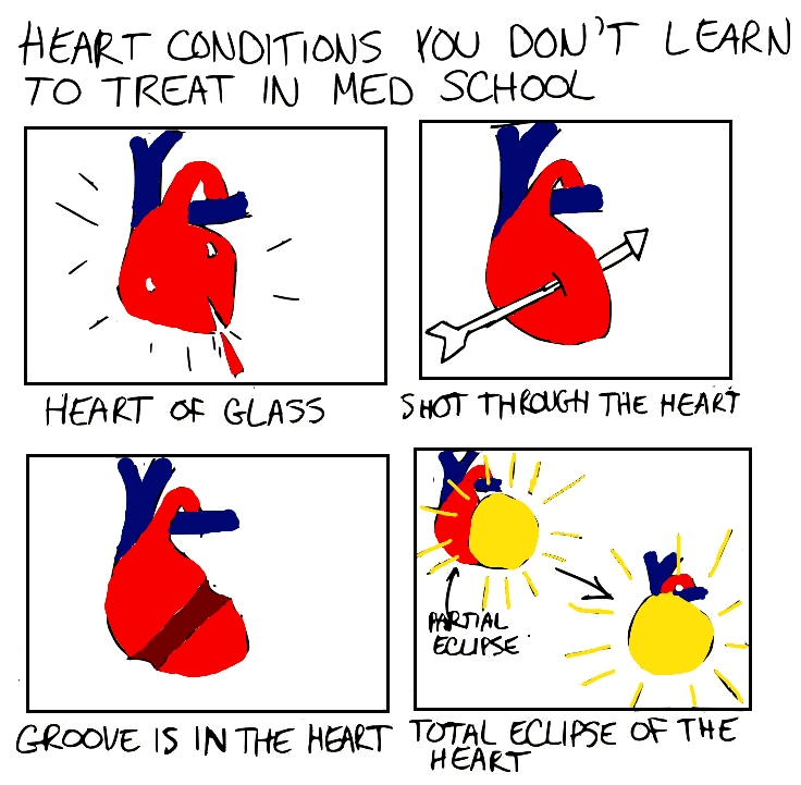 The process of cardiac catheterization