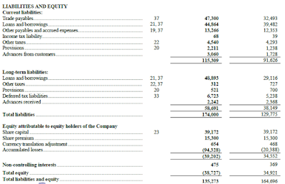 Avtovaz, liability, equity, 2015