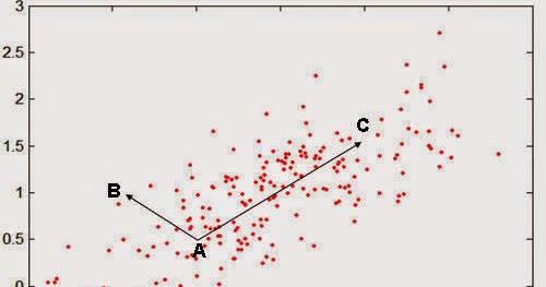 Signal Processing Turtle: [Mahalanobis distance] Matlab code