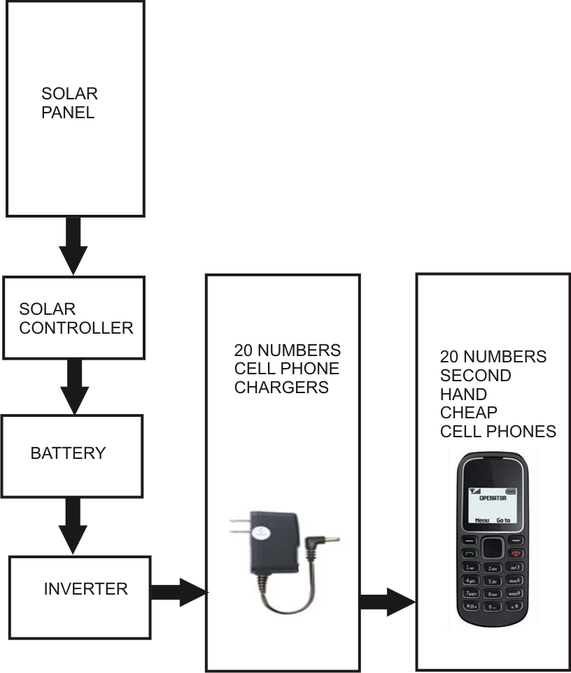 Installing Solar Universal Cell Phone Battery Charger