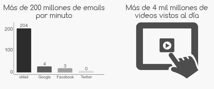 La estrategia de marketing perfecta, Video y Email