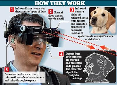 Latest Scientific Glasses 2015
