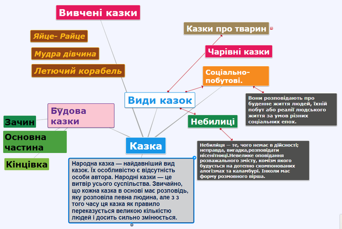 Результат пошуку зображень за запитом майнд-мепи про карту України