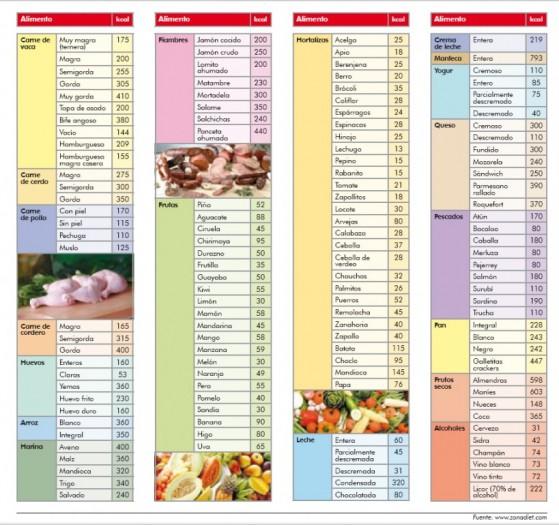 tabella di dieta dimagrante india