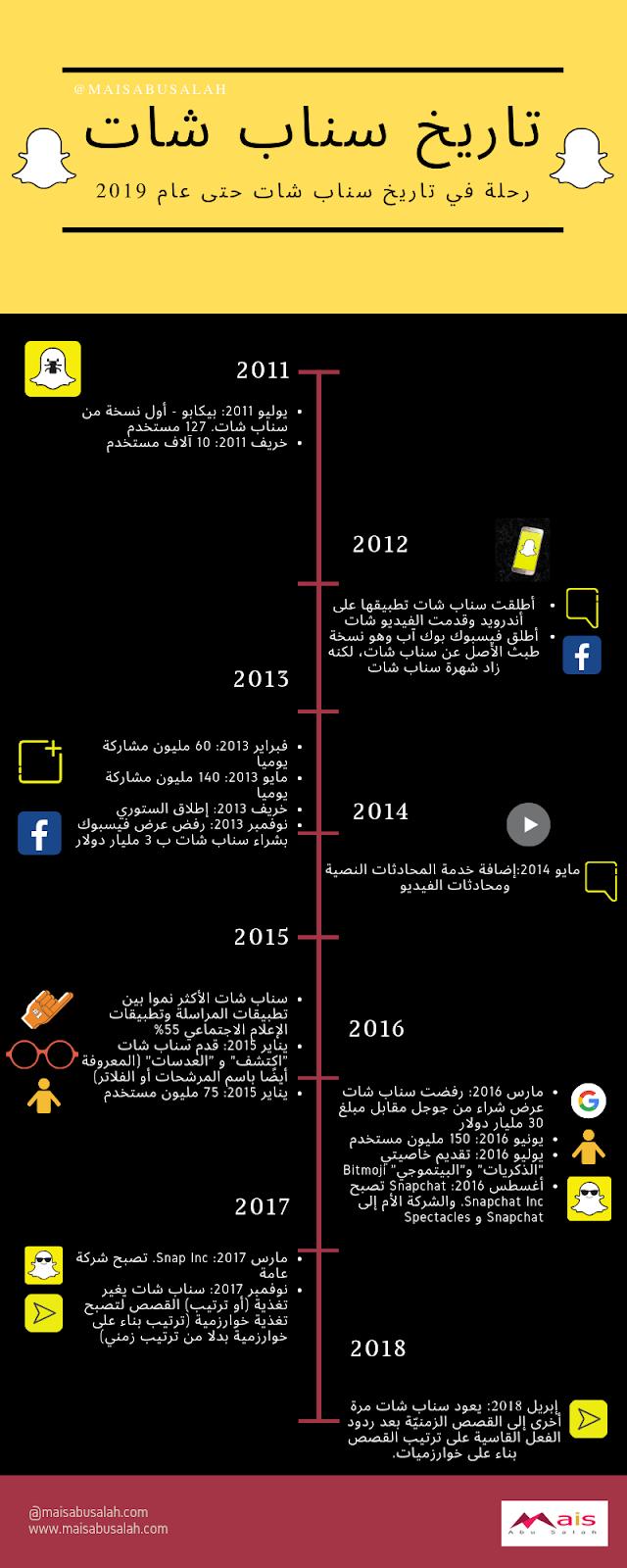 - 2019 انفوجرافيك تاريخ سناب شات