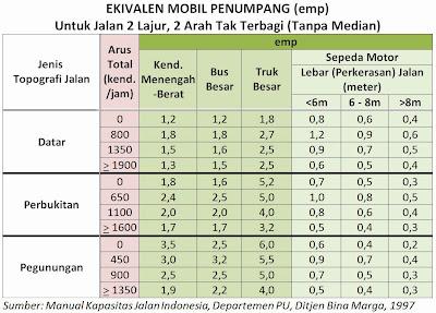 Tabel Faktor Ekivalen smp Per Jenis Kendaraan dan Ruas Jalan 2 Lajur 2 Arah tak Terbagi, (IHCM 1997)