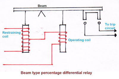 biased beam differential relay,biased beam relay, biased relay, biased beam differential relay operation, biased beam differential relay working, percentage differential relay, percentage differential relay working, percentage differential relay operation, characteristic of percentage differential relay, biased beam percentage differential relay, overcurrent balance differential relay, merz price protection relay,