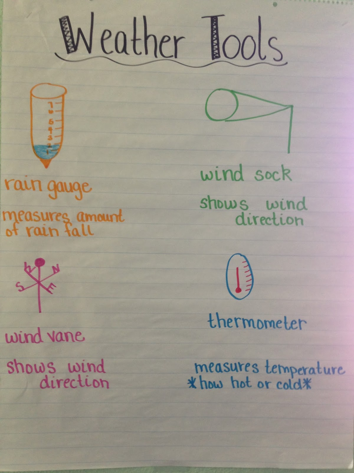 Learning Adventures Weather Anchor Charts