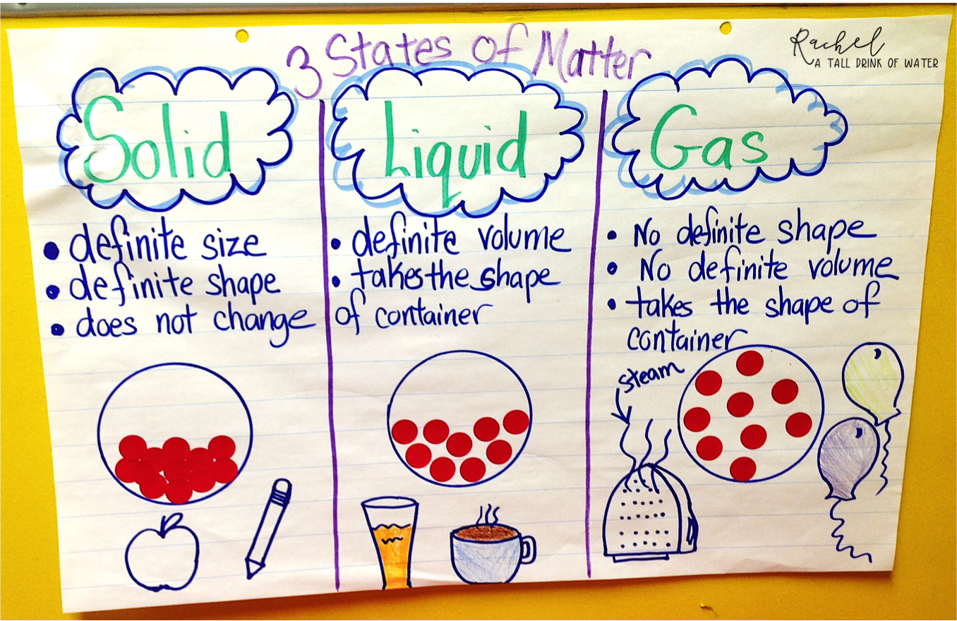 solid liquid gas chart