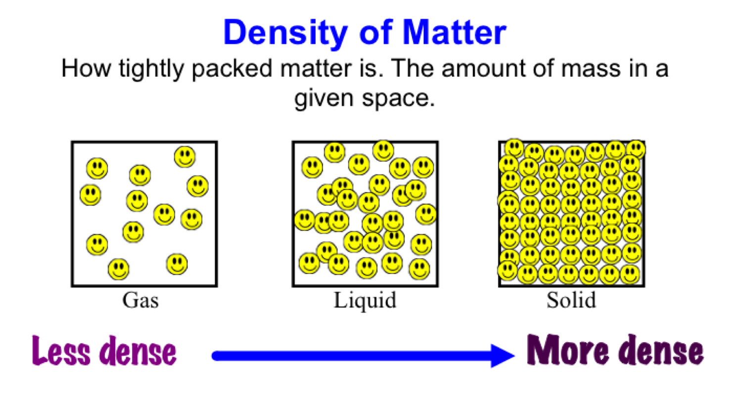Mr Villa S 7th Gd Science Class Density Summary