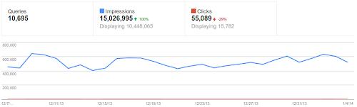 Dados novos dos relatórios do Google Webmasters Tools e palavras chave.