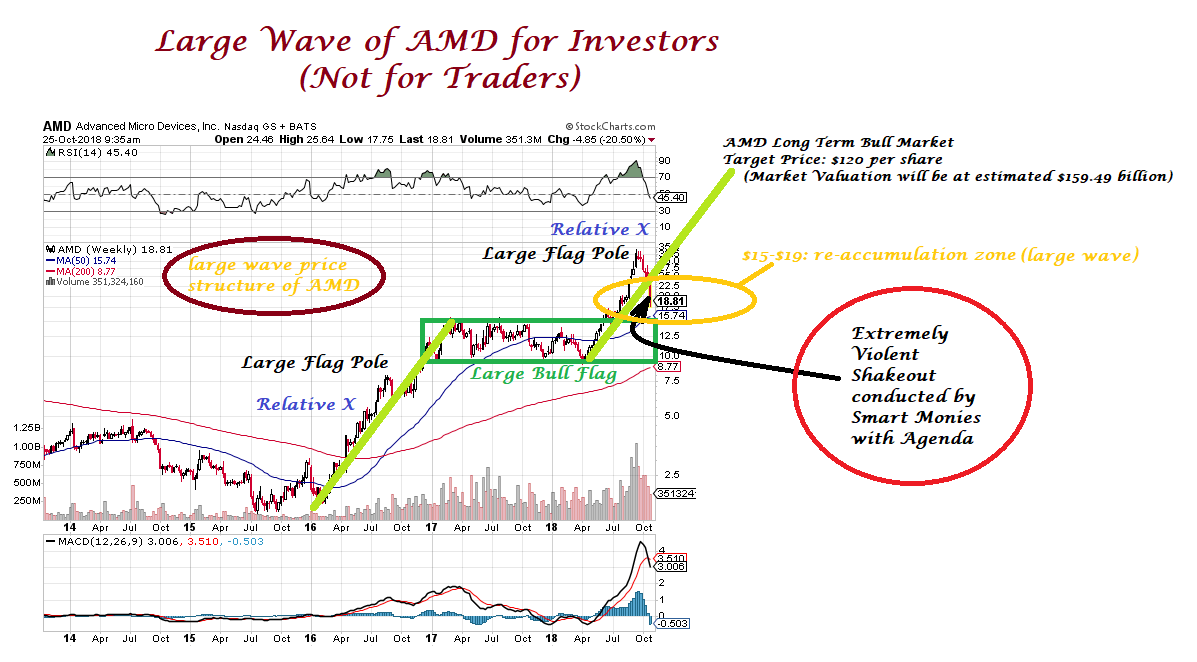 Donovan Norfolk S Market Analysis Large Wave Of Amd Nasdaq Amd 25 October 2018 Thursday 9 56pm Singapore Time