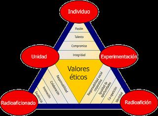 codigo-de-etica-y-procedimientos-operativos-para-radioaficionados